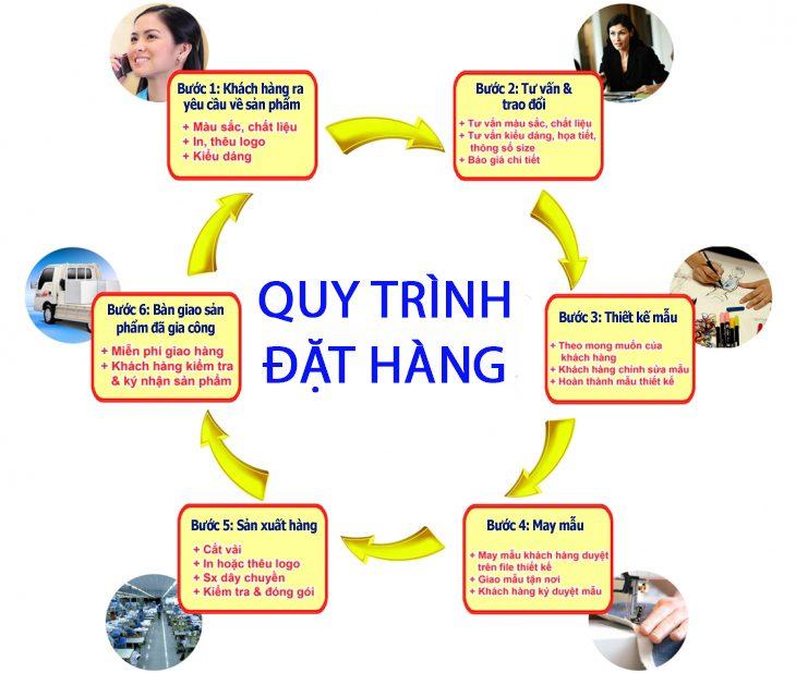 Quy trình đặt hàng tại xưởng sản xuất túi xách du lịch Trí Việt